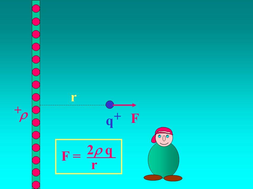r +  + F q F = 2q r