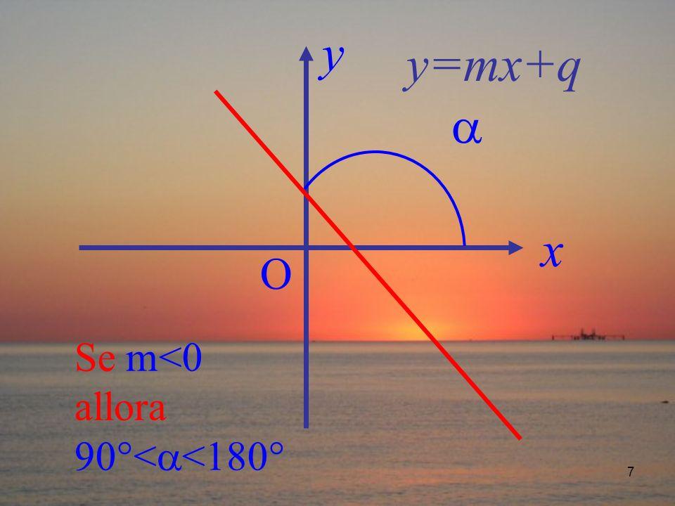 y y=mx+q  x O Se m<0 allora 90°<<180°