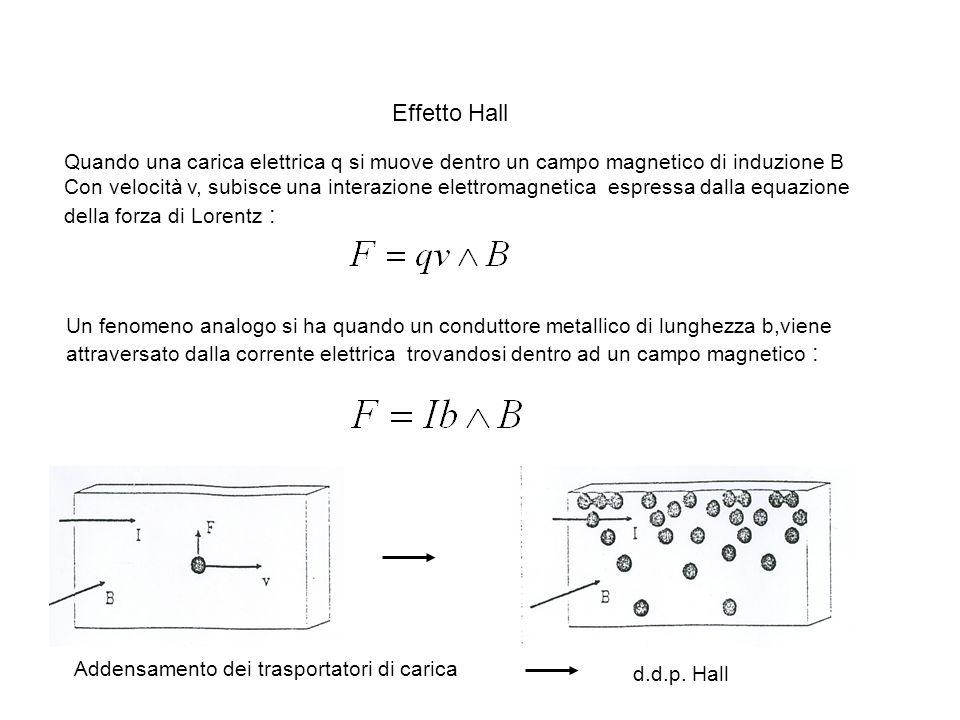 Effetto Hall Quando una carica elettrica q si muove dentro un campo magnetico di induzione B.