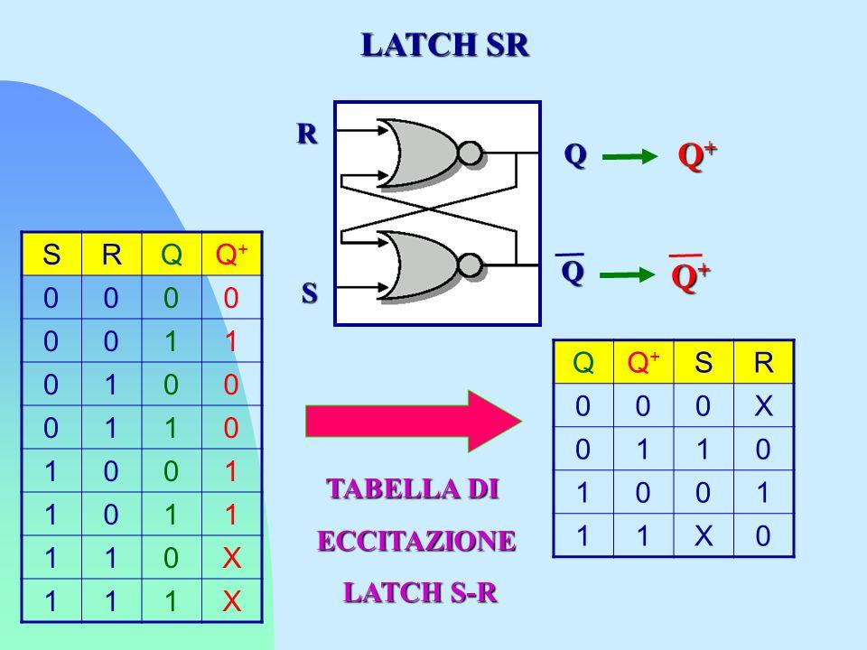 LATCH SR Q+ Q+ R Q S R Q Q+ 1 X Q S Q Q+ S R X 1 TABELLA DI
