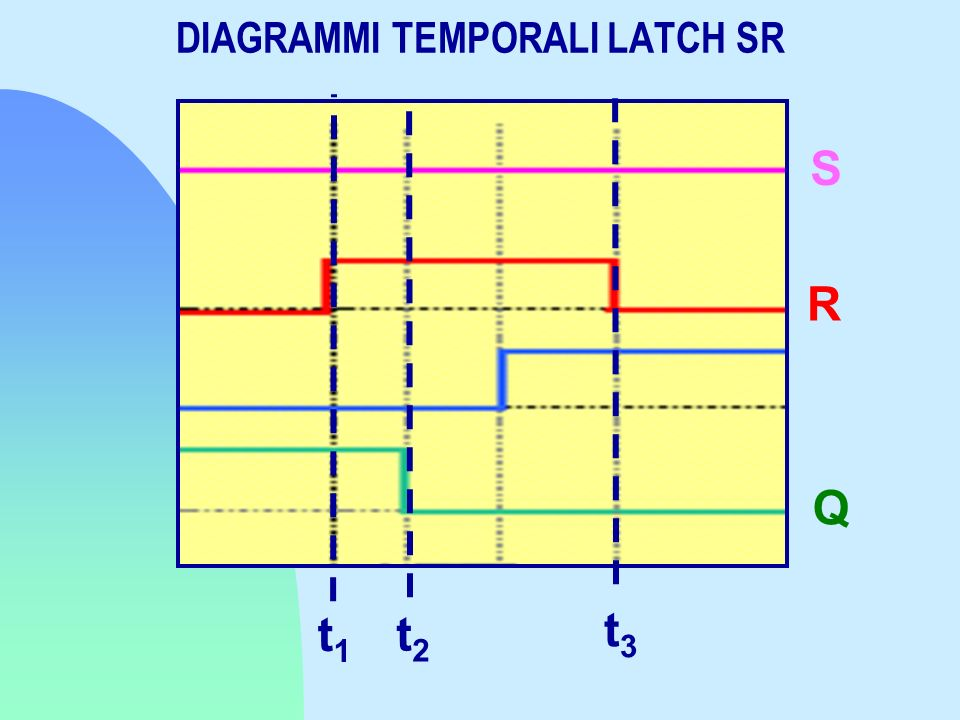 DIAGRAMMI TEMPORALI LATCH SR