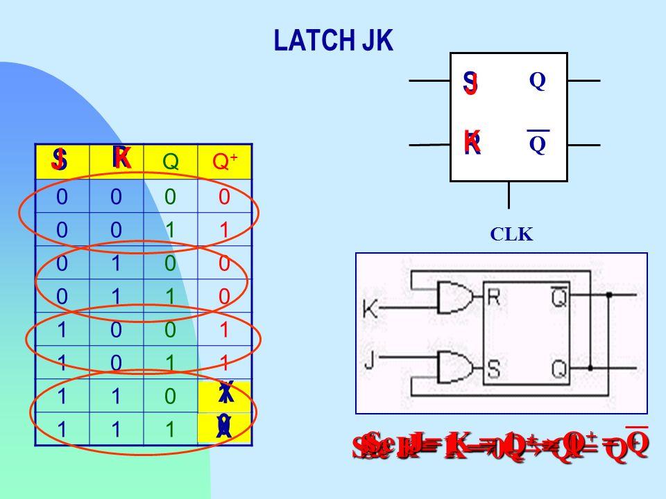 LATCH JK S J K R J K S R X 1 X Se J= K = 1 → Q+ = Q Se K= 1 → Q+ = 0