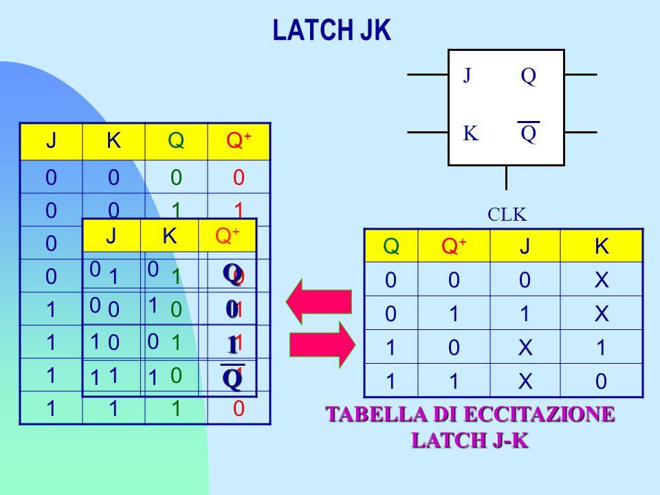 TABELLA DI ECCITAZIONE LATCH J-K