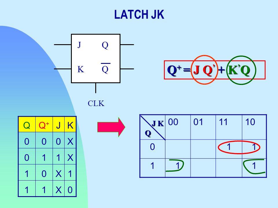 LATCH JK CLK Q J K Q+ = J Q' + K'Q Q Q+ J K X 1 00 01 11 10 1 J K Q