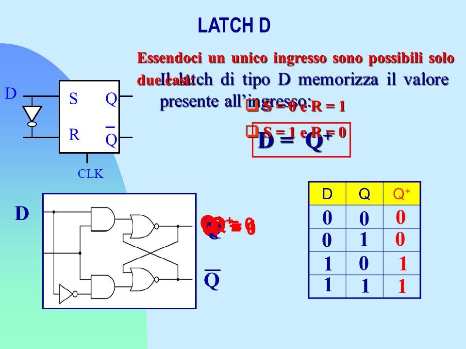 D = Q+ LATCH D D Q Q Q+ = 0 Q+ Q Q Q+ = 0 Q+ = 1 Q+ = 1 1 1 1 Q 1 1 1