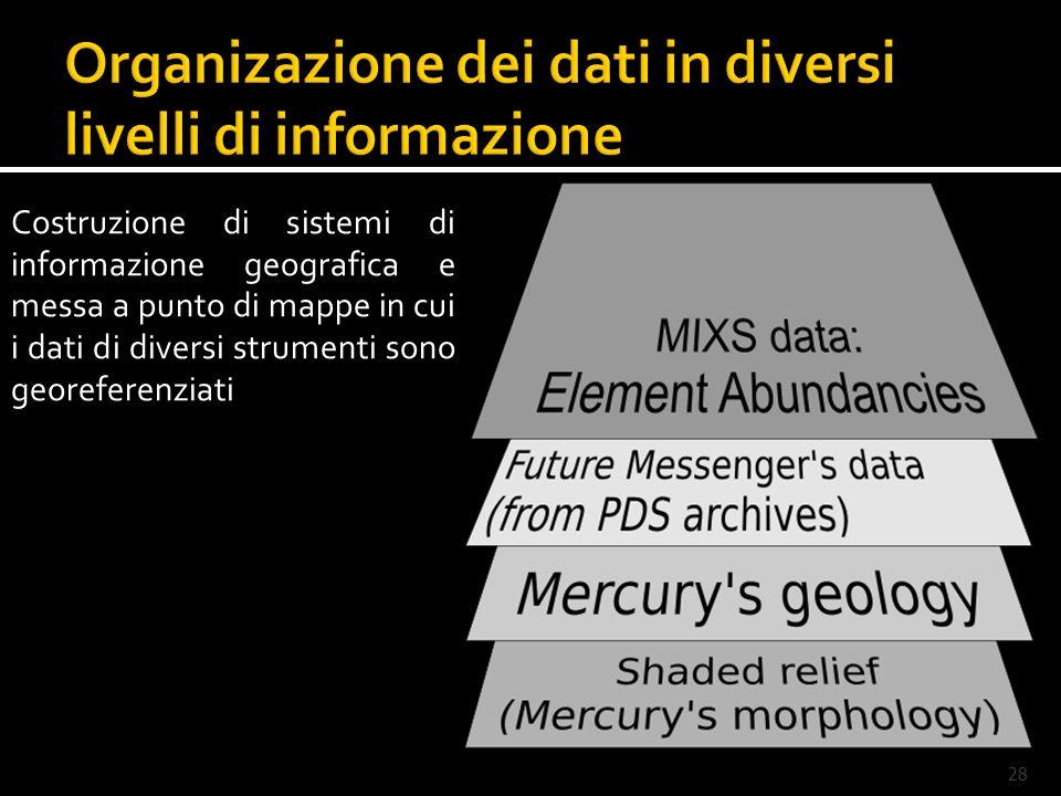 Organizazione dei dati in diversi livelli di informazione