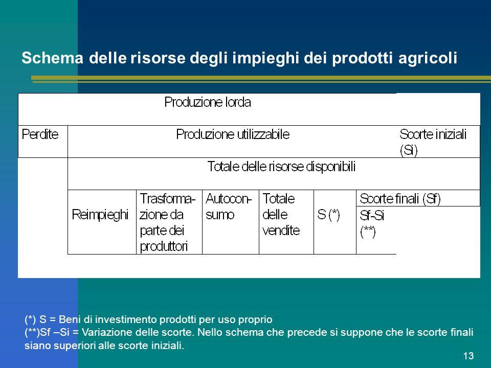 Schema delle risorse degli impieghi dei prodotti agricoli