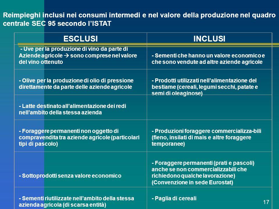 Reimpieghi inclusi nei consumi intermedi e nel valore della produzione nel quadro centrale SEC 95 secondo l'ISTAT