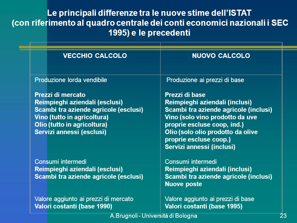 http://slideplayer.it/191788/1/images/23/A.Brugnoli+-+Universit%C3%A0+di+Bologna.jpg