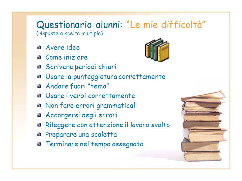 Questionario alunni: Le mie difficoltà (risposte a scelta multipla)
