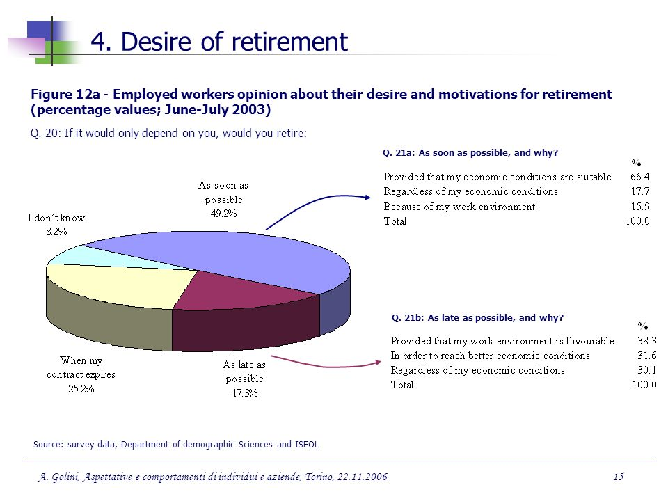 4. Desire of retirement Figure 12a - Employed workers opinion about their desire and motivations for retirement (percentage values; June-July 2003)