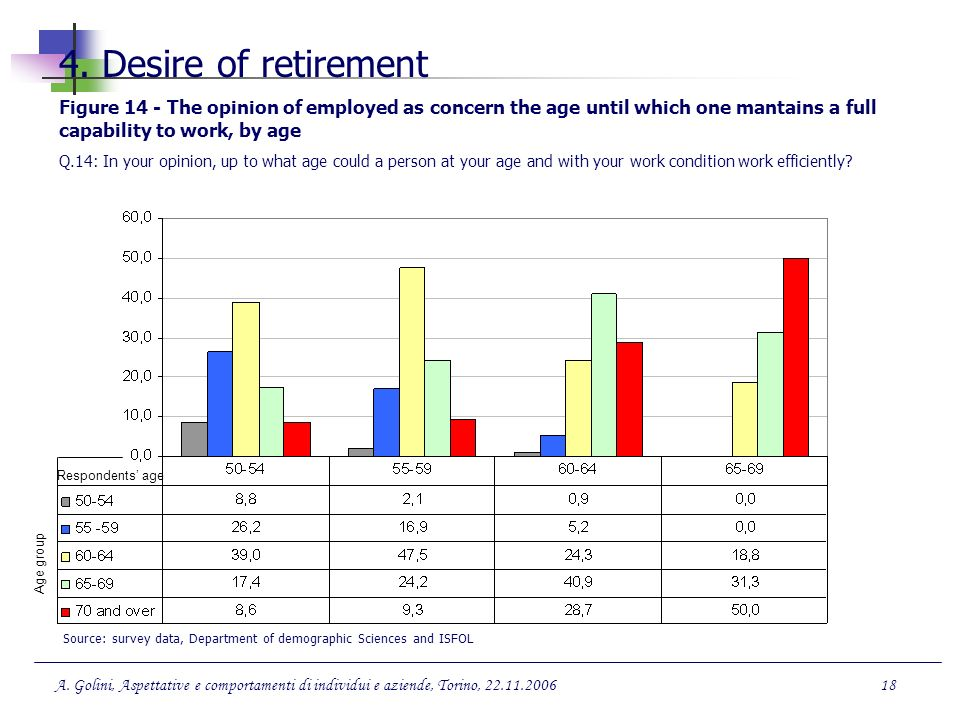 4. Desire of retirement Figure 14 - The opinion of employed as concern the age until which one mantains a full capability to work, by age.