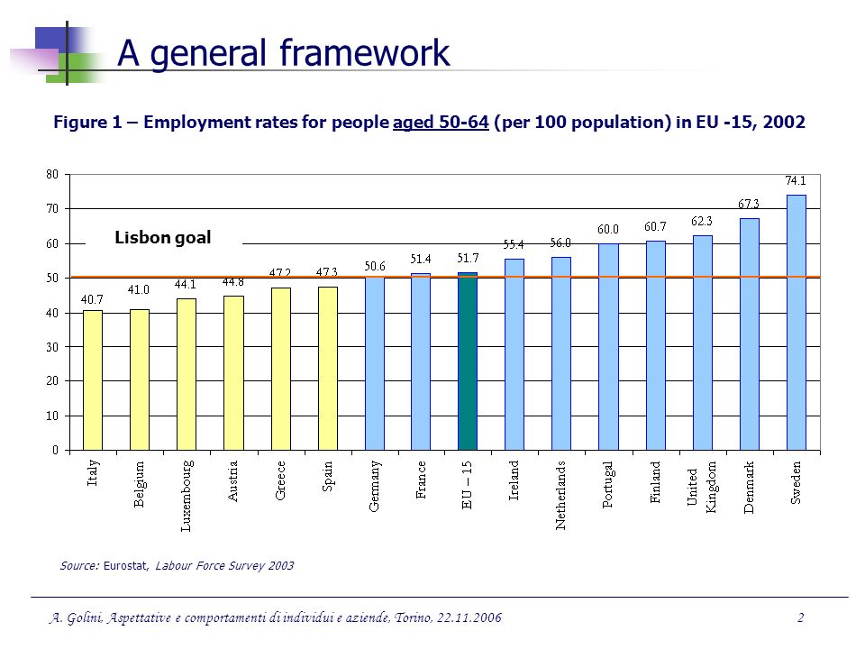 A general framework Figure 1 – Employment rates for people aged 50-64 (per 100 population) in EU -15, 2002.
