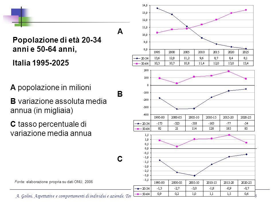 Popolazione di età 20-34 anni e 50-64 anni, Italia 1995-2025