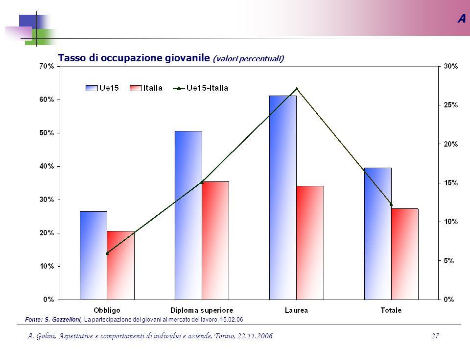 Tasso di occupazione giovanile (valori percentuali)