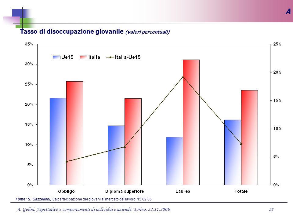 Tasso di disoccupazione giovanile (valori percentuali)