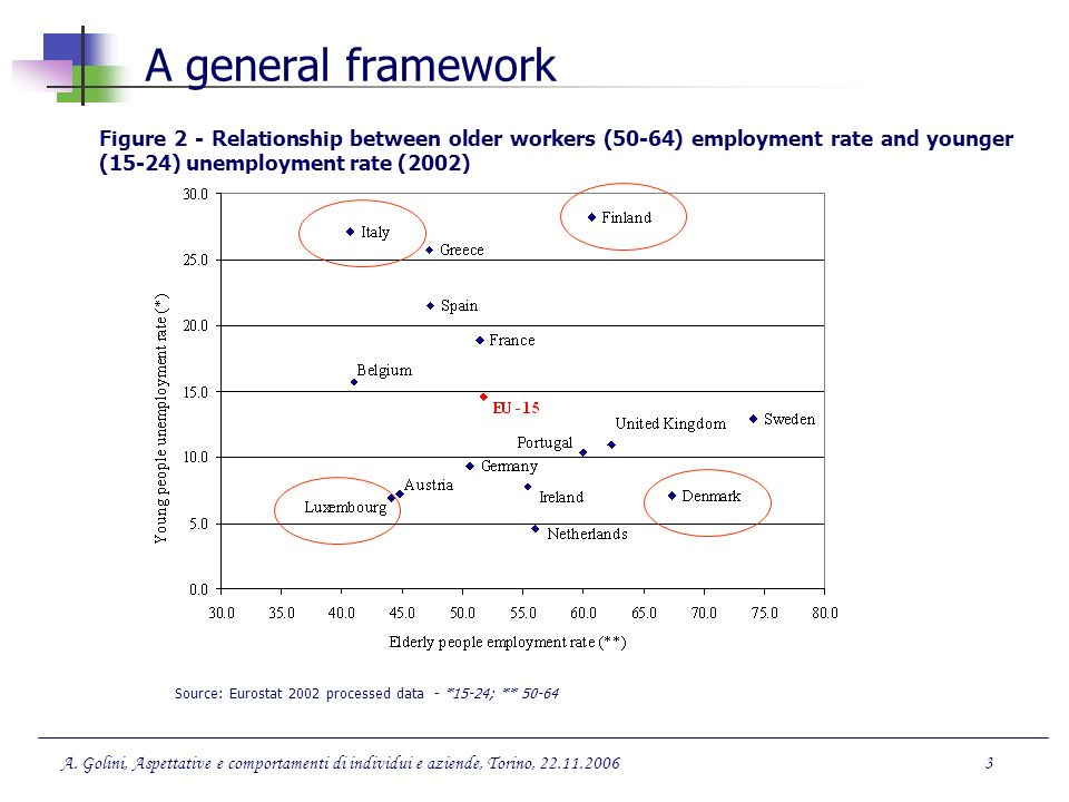 Source: Eurostat 2002 processed data - *15-24; ** 50-64