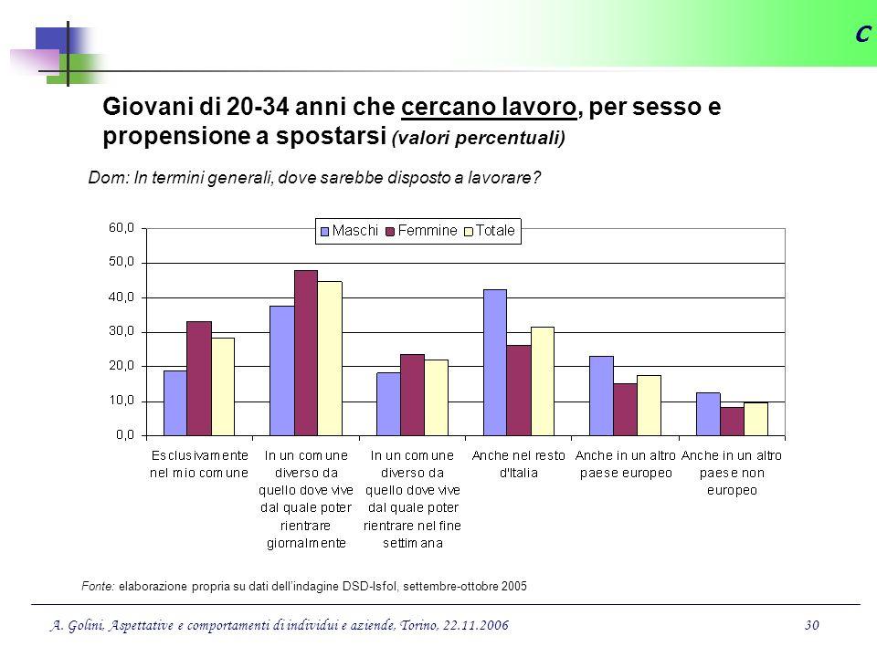 C Giovani di 20-34 anni che cercano lavoro, per sesso e propensione a spostarsi (valori percentuali)
