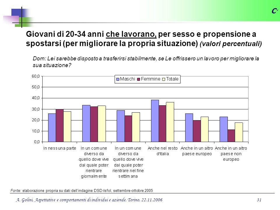 C' Giovani di 20-34 anni che lavorano, per sesso e propensione a spostarsi (per migliorare la propria situazione) (valori percentuali)