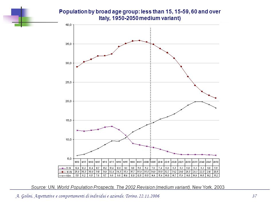 Population by broad age group: less than 15, 15-59, 60 and over Italy, 1950-2050 medium variant)