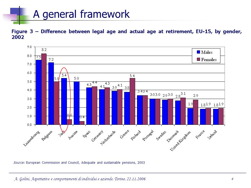 A general framework Figure 3 – Difference between legal age and actual age at retirement, EU-15, by gender, 2002.