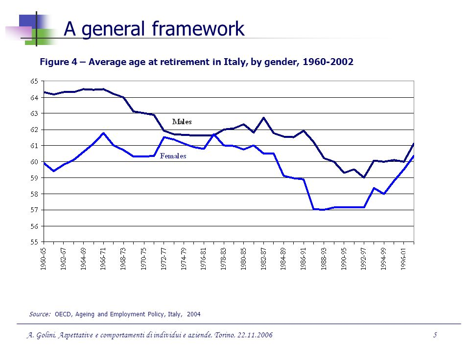 A general framework Figure 4 – Average age at retirement in Italy, by gender, 1960-2002.
