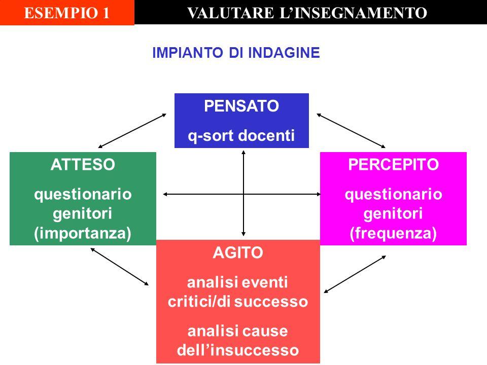 VALUTARE L'INSEGNAMENTO ESEMPIO 1