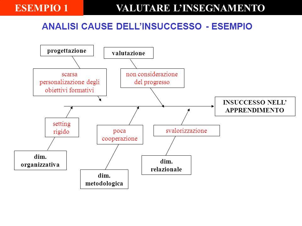 ANALISI CAUSE DELL'INSUCCESSO - ESEMPIO INSUCCESSO NELL' APPRENDIMENTO