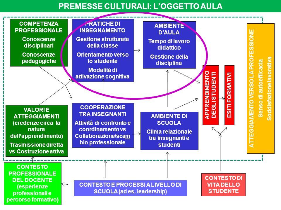 PREMESSE CULTURALI: L'OGGETTO AULA