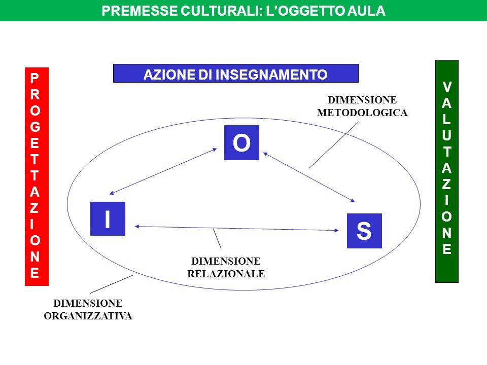 O I S PREMESSE CULTURALI: L'OGGETTO AULA AZIONE DI INSEGNAMENTO