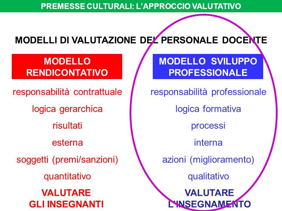 MODELLI DI VALUTAZIONE DEL PERSONALE DOCENTE