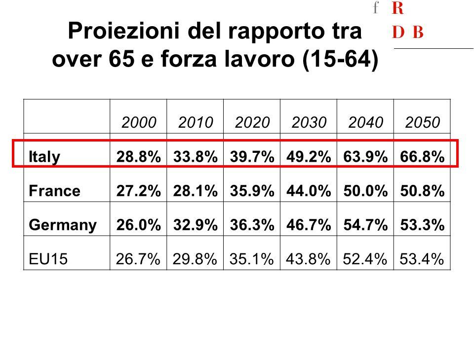 Proiezioni del rapporto tra over 65 e forza lavoro (15-64)