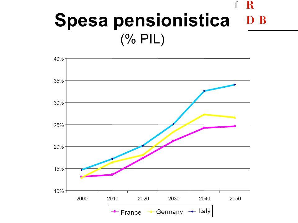 Spesa pensionistica (% PIL)