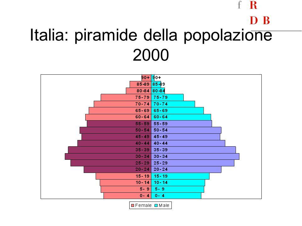 Italia: piramide della popolazione 2000