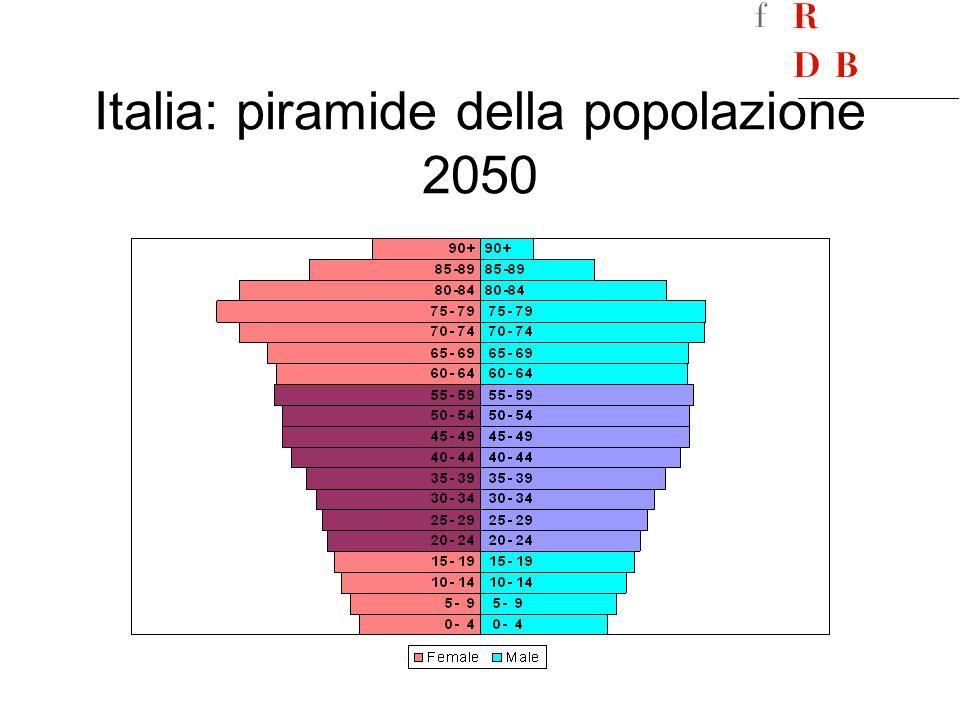 Italia: piramide della popolazione 2050