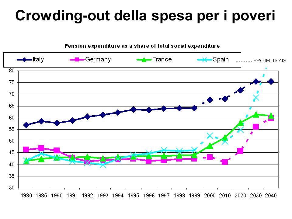 Crowding-out della spesa per i poveri