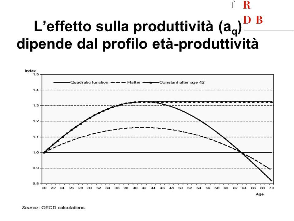 L'effetto sulla produttività (aq) dipende dal profilo età-produttività