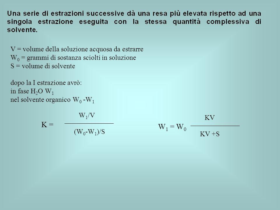 K = W1 = W0 V = volume della soluzione acquosa da estrarre