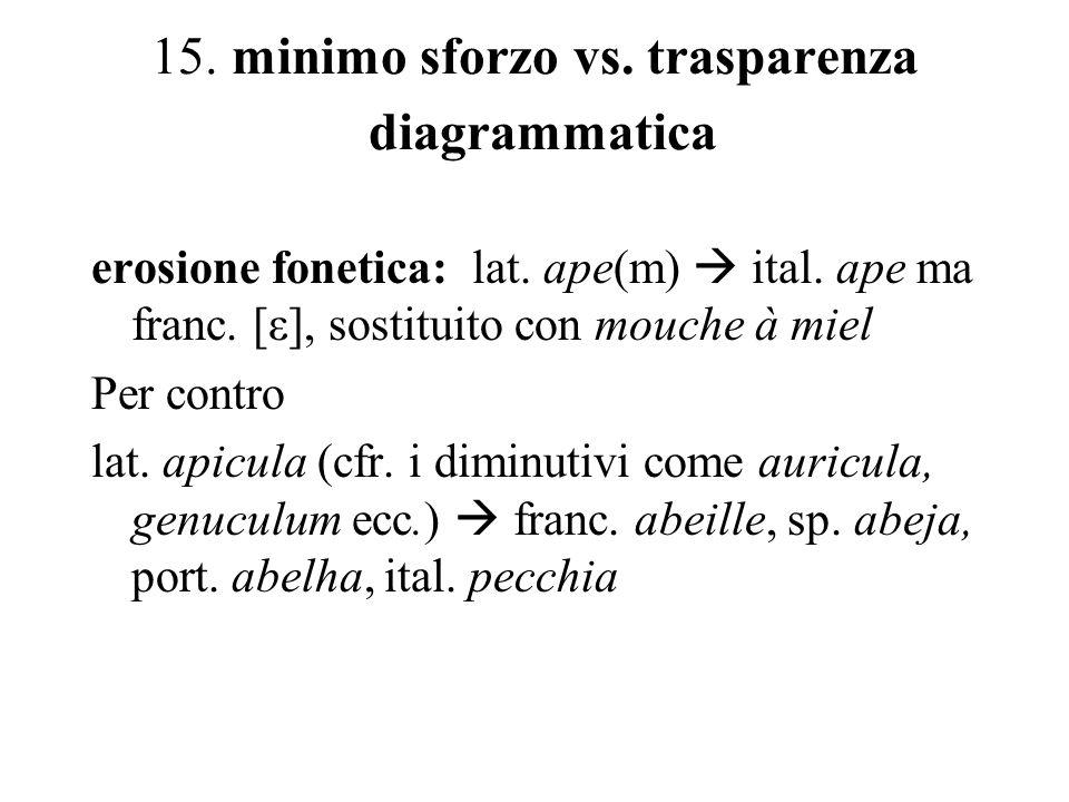 15. minimo sforzo vs. trasparenza diagrammatica
