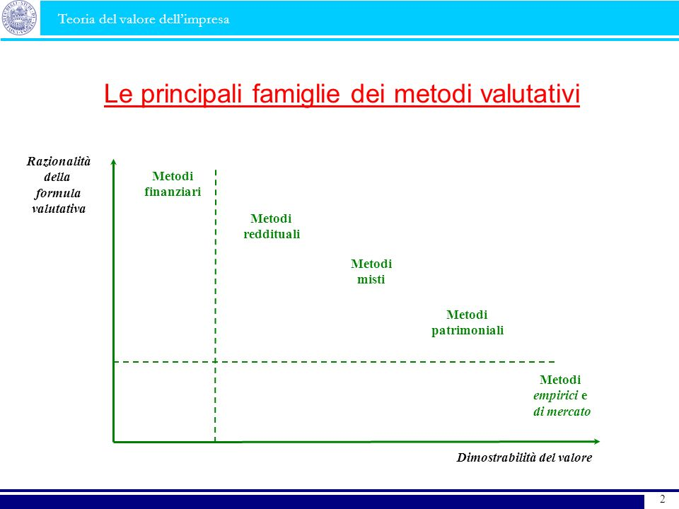 Le principali famiglie dei metodi valutativi