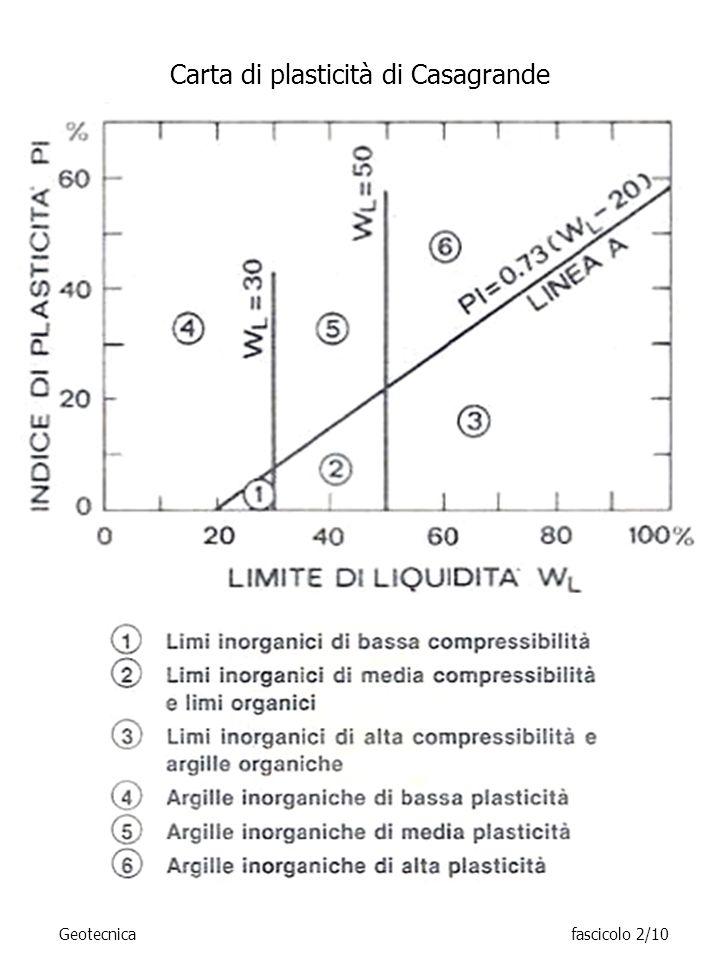 Carta di plasticità di Casagrande