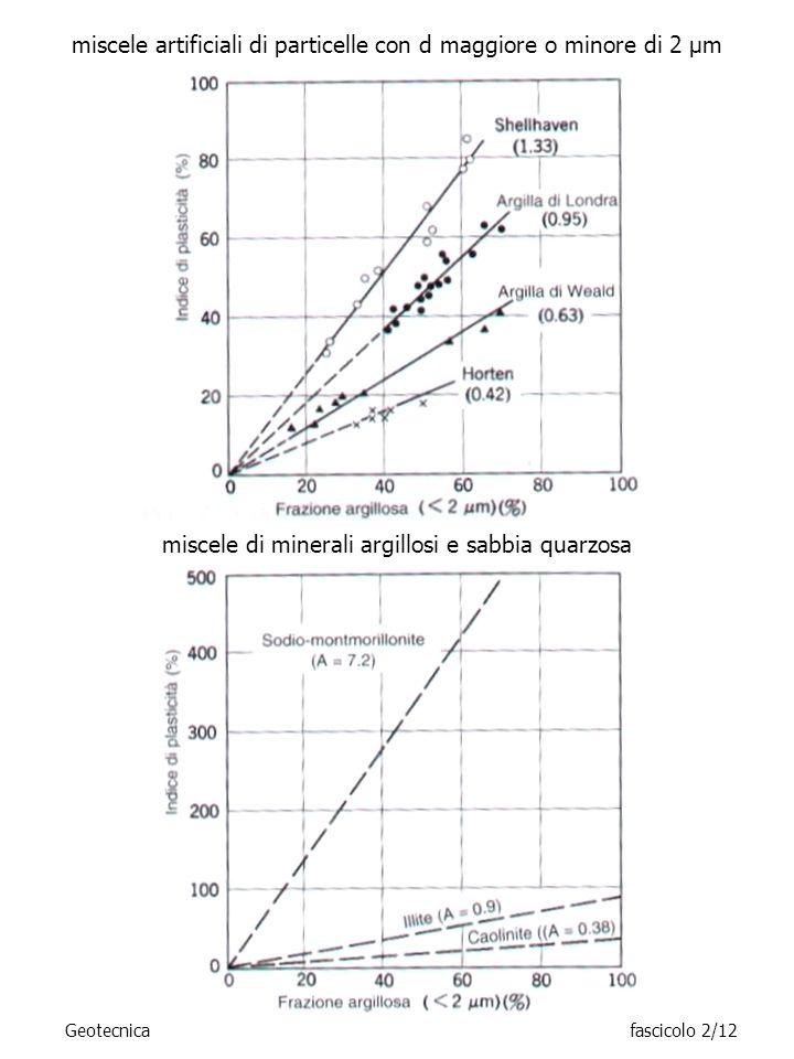 miscele artificiali di particelle con d maggiore o minore di 2 μm