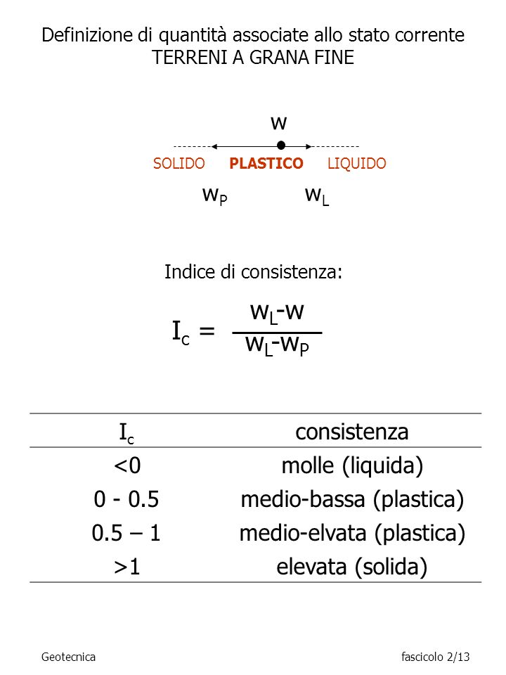 Ic = wL-w wL-wP w Ic consistenza <0 molle (liquida) 0 - 0.5