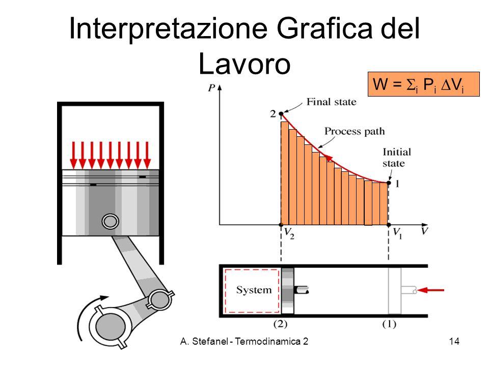 Interpretazione Grafica del Lavoro