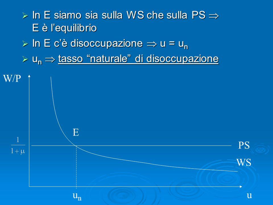 In E siamo sia sulla WS che sulla PS  E è l'equilibrio
