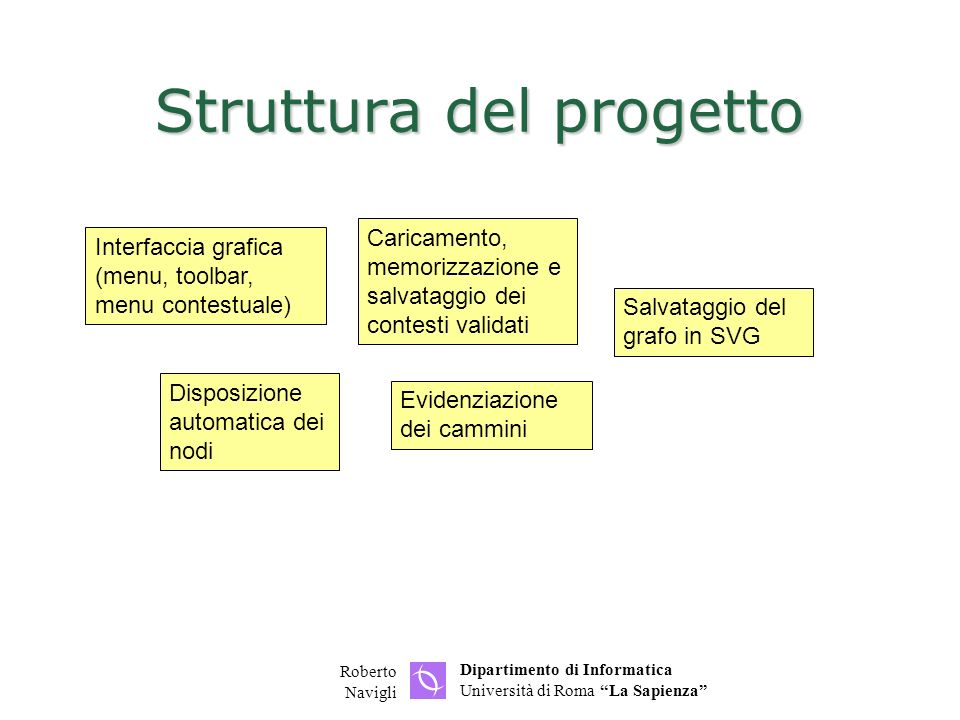 Struttura del progetto