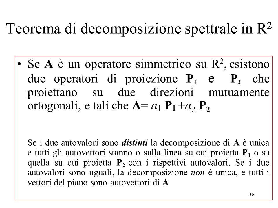 Teorema di decomposizione spettrale in R2