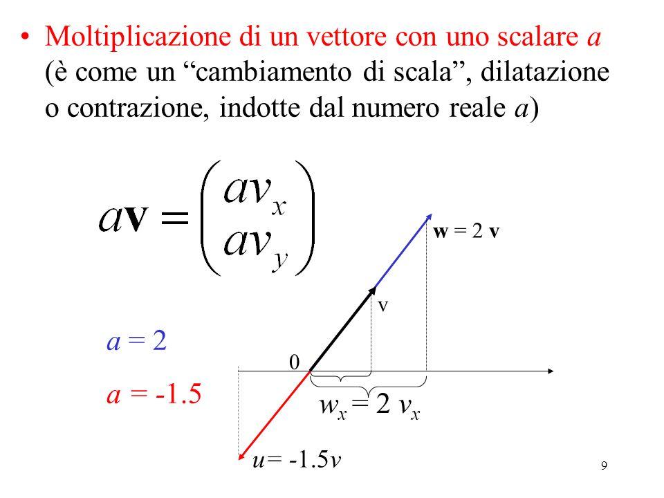 Moltiplicazione di un vettore con uno scalare a (è come un cambiamento di scala , dilatazione o contrazione, indotte dal numero reale a)