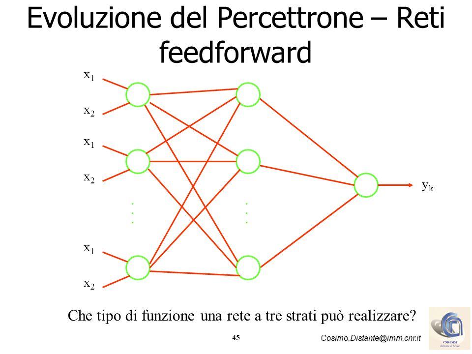 Evoluzione del Percettrone – Reti feedforward