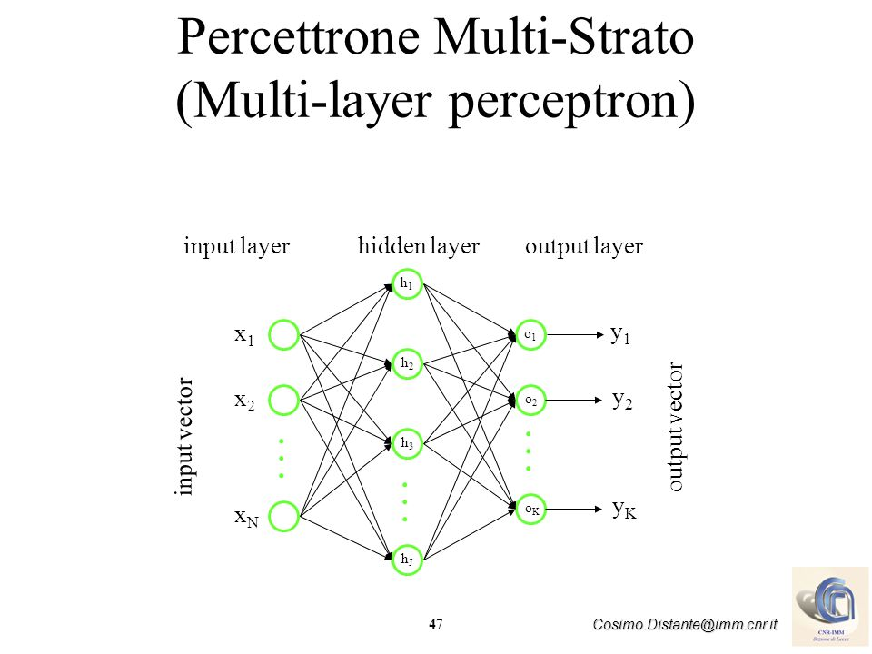 Percettrone Multi-Strato (Multi-layer perceptron)